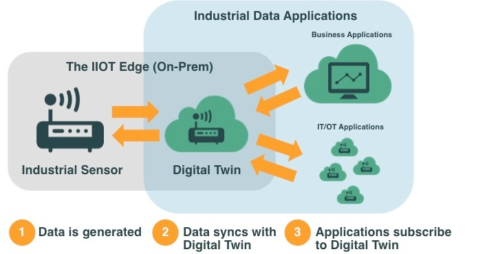 Digital Twin Diagram for Industrial IOT and the IIOT Edge   Swim Inc.
