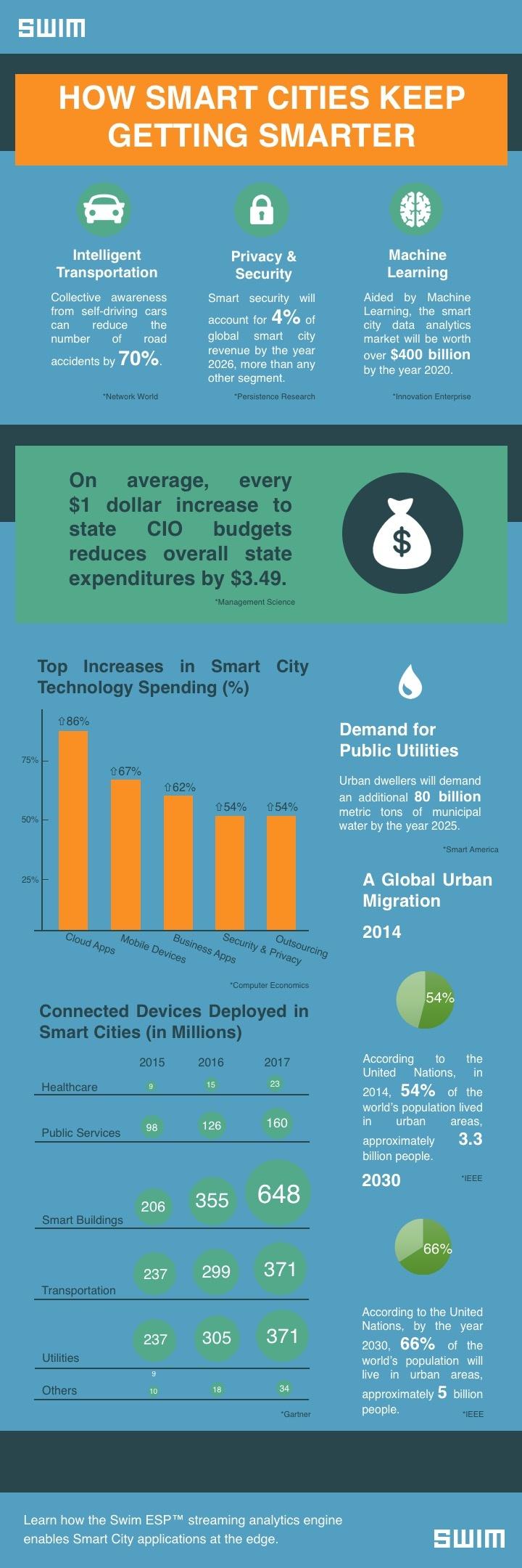 How Smart Cites Keep On Getting Smarter (Smart City Infographic) | Swim Inc.