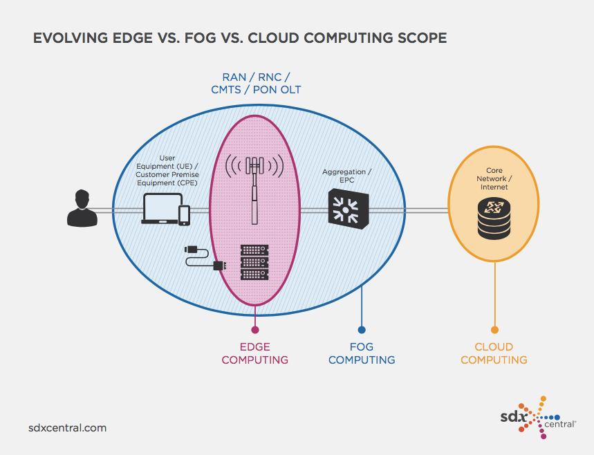 MEC Primer Evolving Edge Fog Cloud Computing Scope