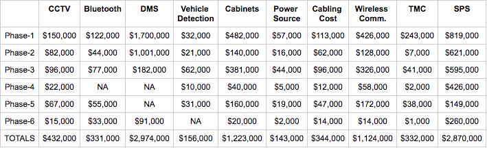 Miami Beach ITS costs chart