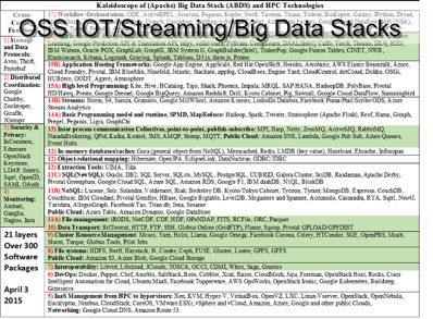 OSS IOT, Streaming, Big Data Stacks