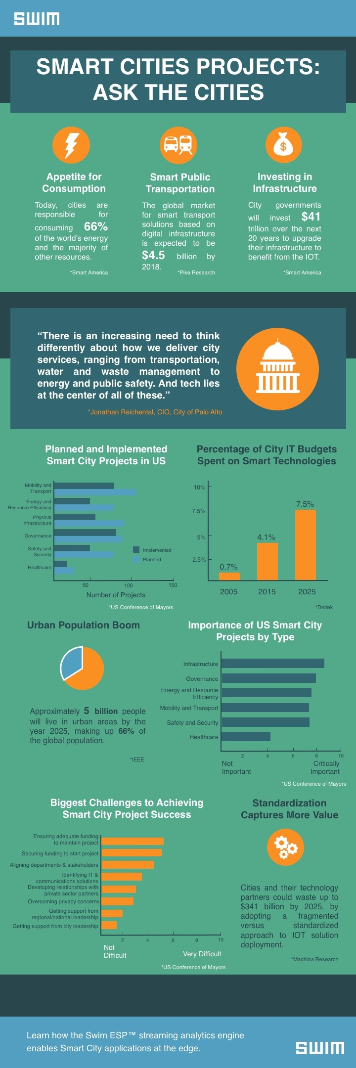 Ask the Smart Cities: Smart Cities Projects - Infographic | Swim Inc.