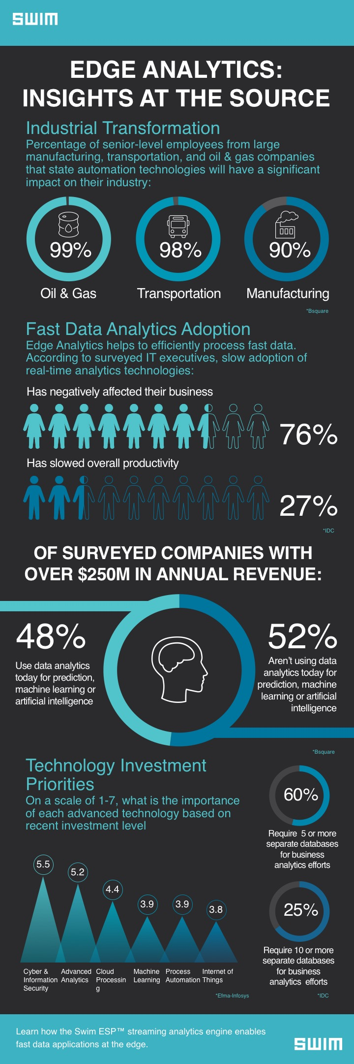 Swim_Edge Analytics - Insights at the Source_Infographic