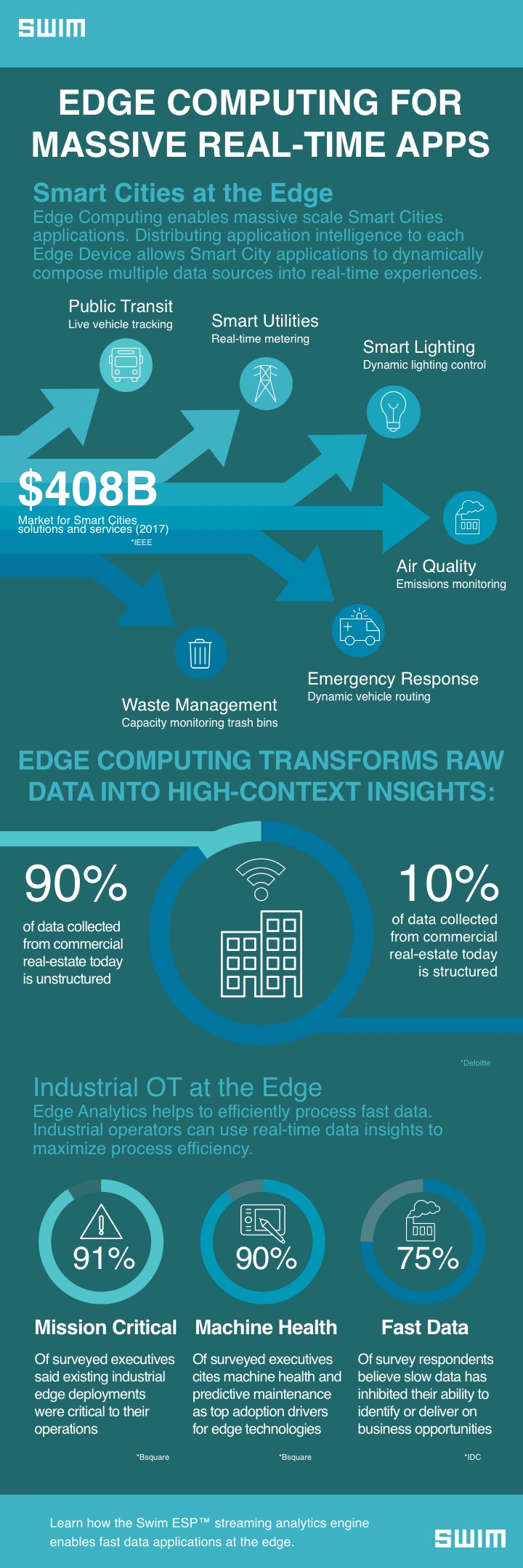 Edge Computing for Massive Real-time Apps - Infographic | Swim Inc.