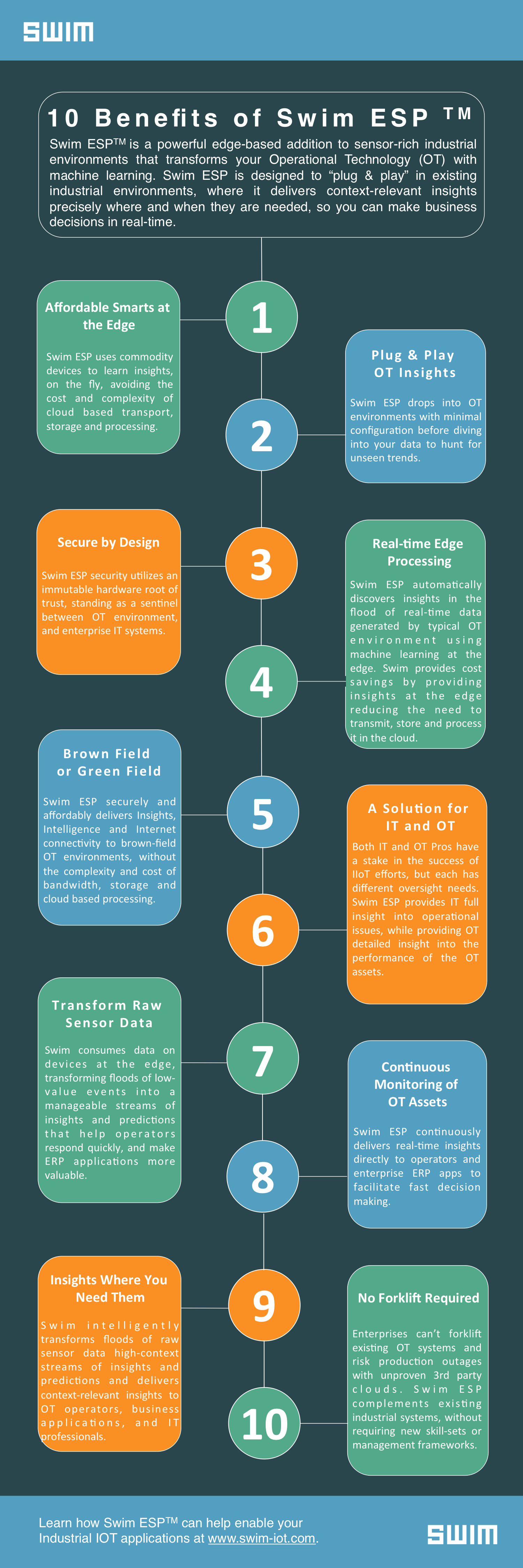 Ten Benefits of Swim ESP - IOT Infographic | Swim Inc.