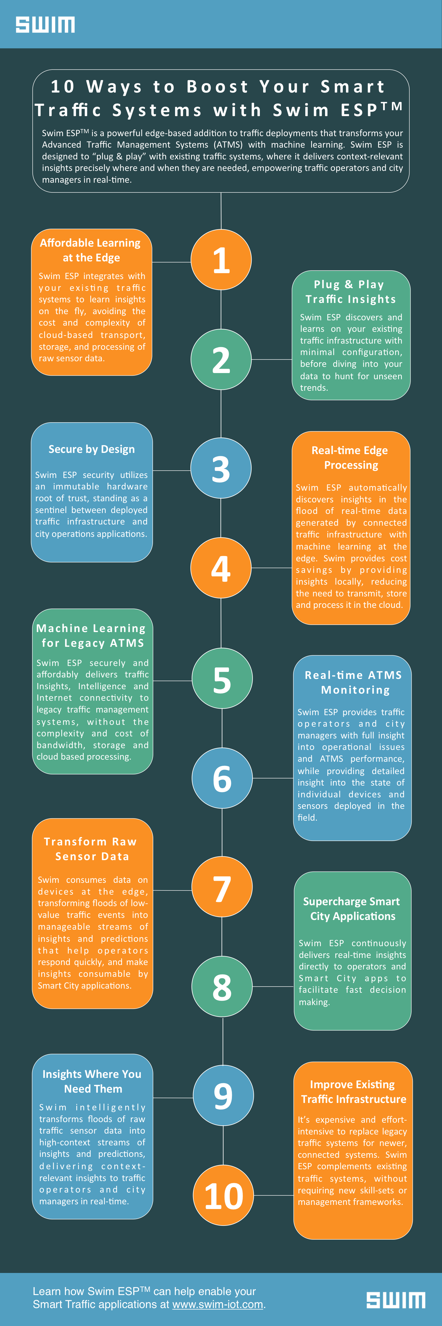 Ten Ways to Boost with ATMS with Swim ESP & Machine Learning - IOT Infographic | Swim Inc.