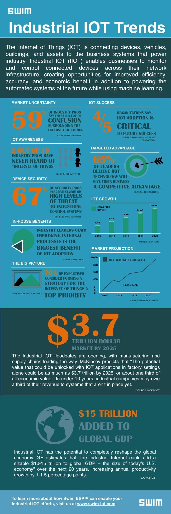 2017 Industrial IOT Trends - IOT Infographic | Swim Inc.