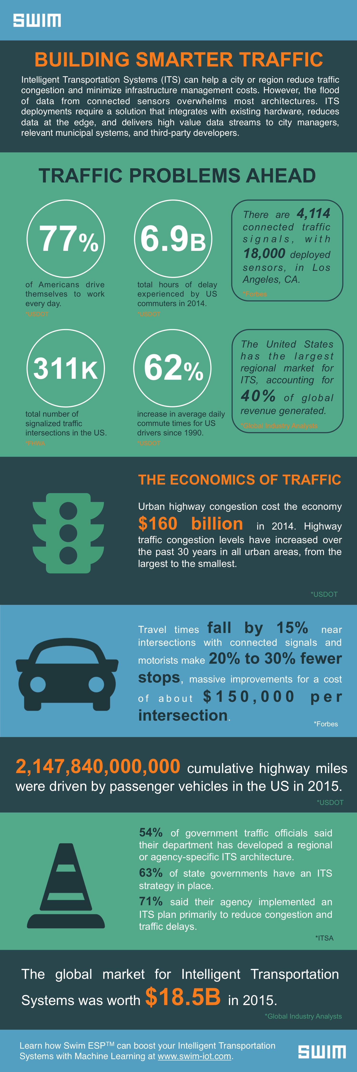 Building Smarter Traffic in Smart Cities - Traffic Statistics: IOT Infographic | Swim Inc.