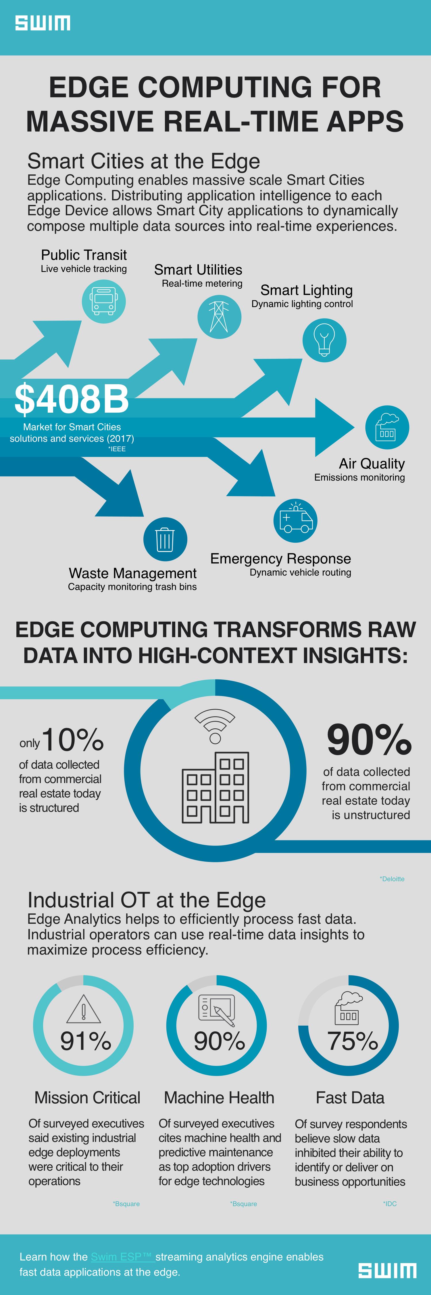 Swim_Edge Computing Apps_Infographic