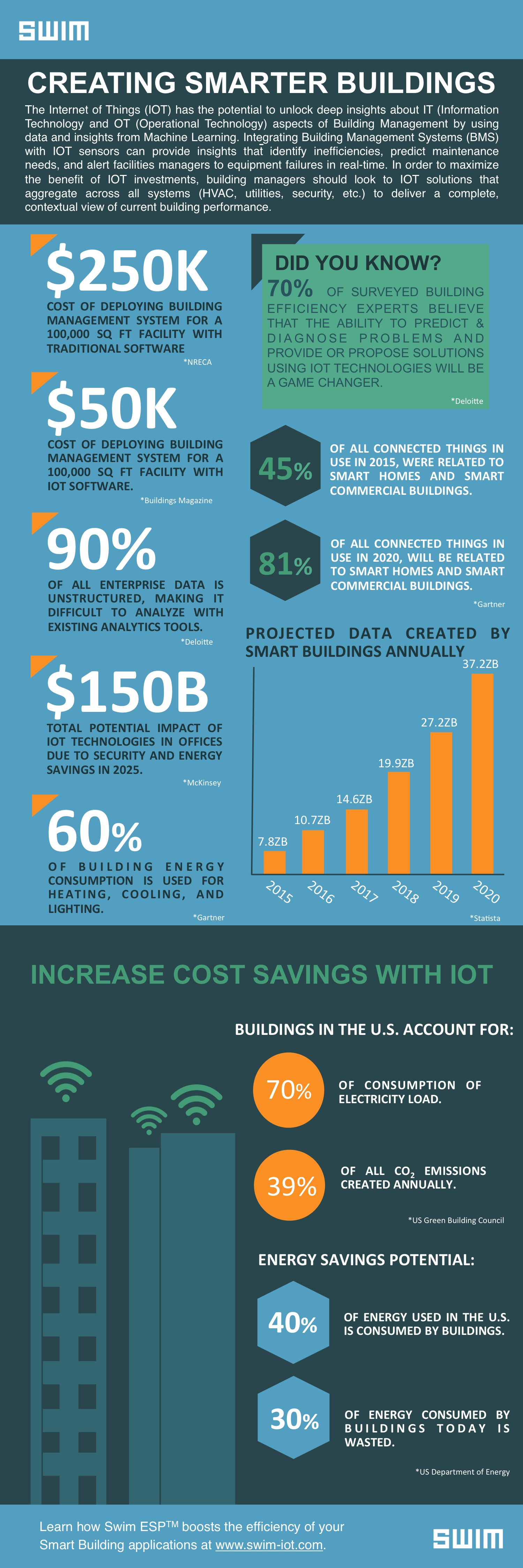 Increase Cost Savings with Smarter Buildings for Smart Cities - IOT Infographic | Swim Inc.