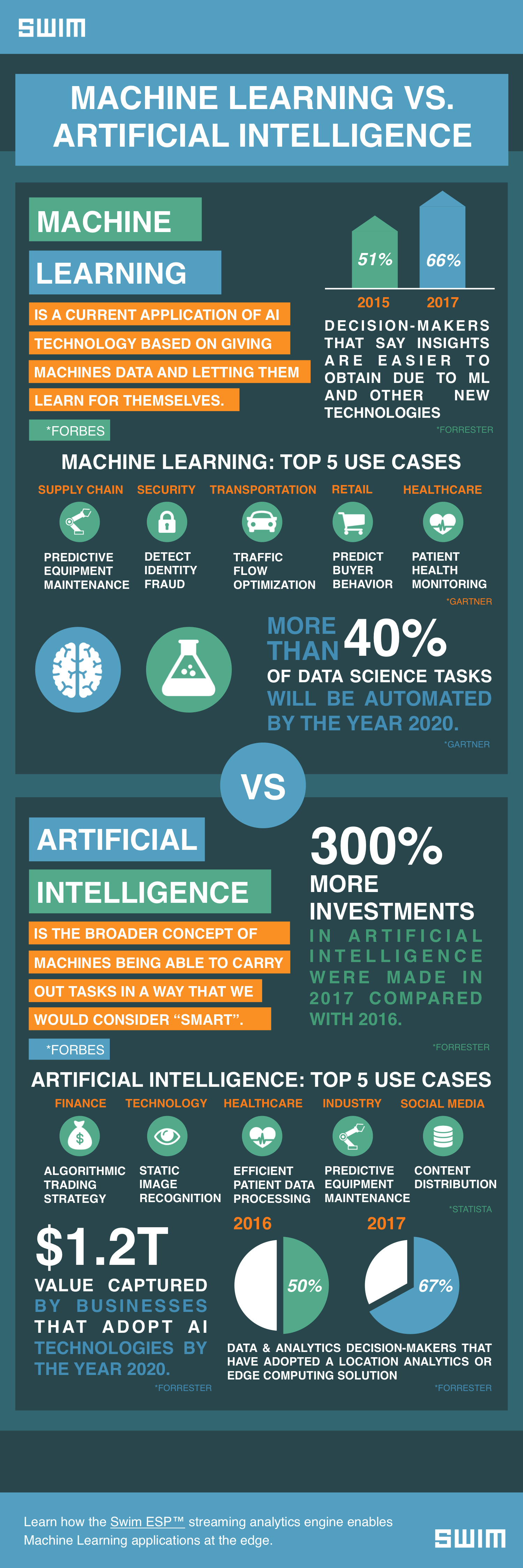 Machine Learning vs. Artificial Intelligence | Swim Inc.