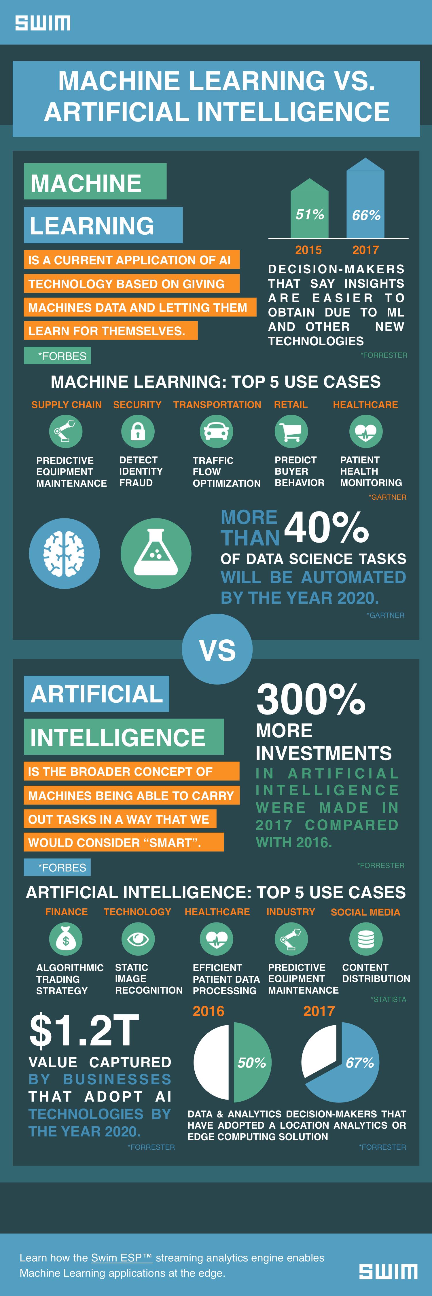 Swim_Machine Learning_Infographic