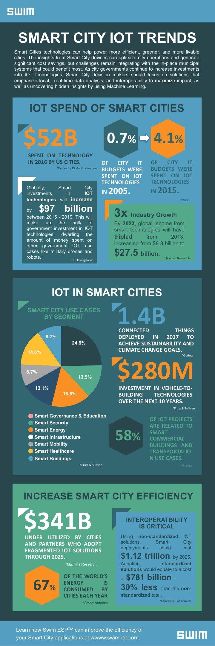 Swim_Smart City IOT Trends_Infographic