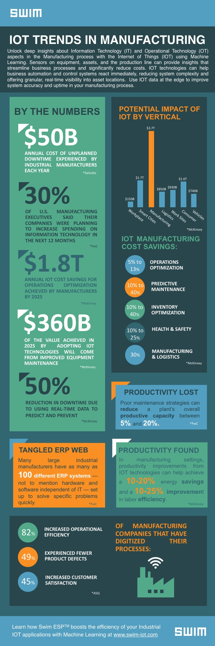 Swim_Trends & Spend of IOT Manufacturing_Infographic