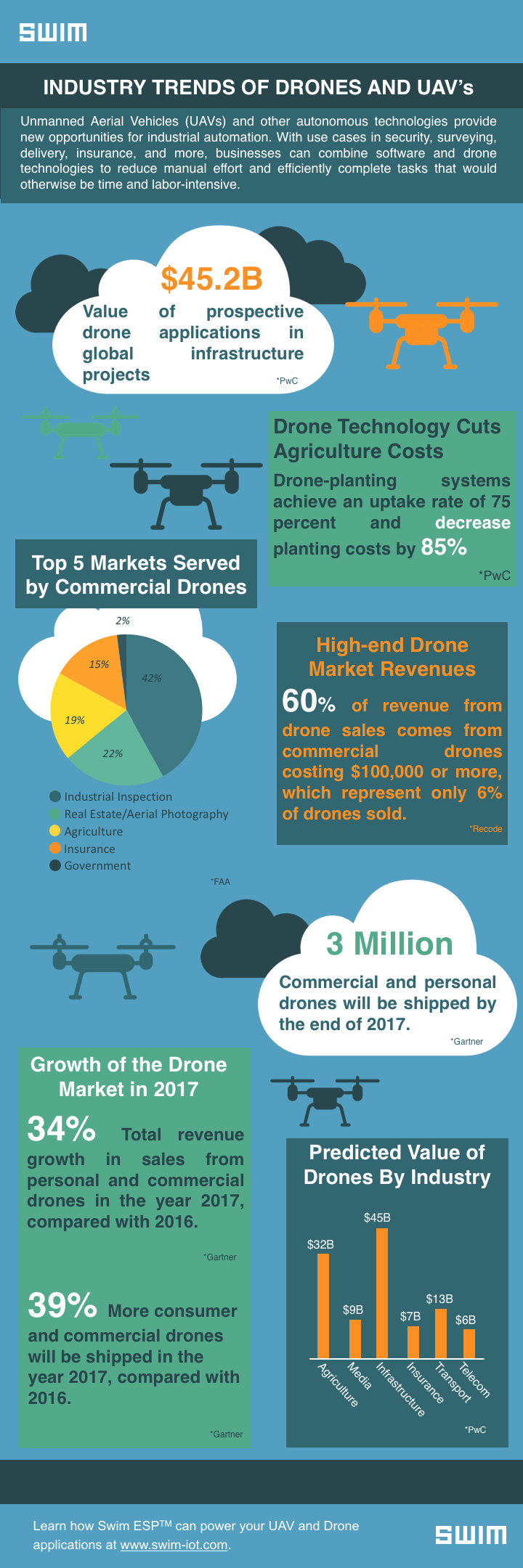 Industry Trends of Drones and UAV's Infographic | Swim Inc.