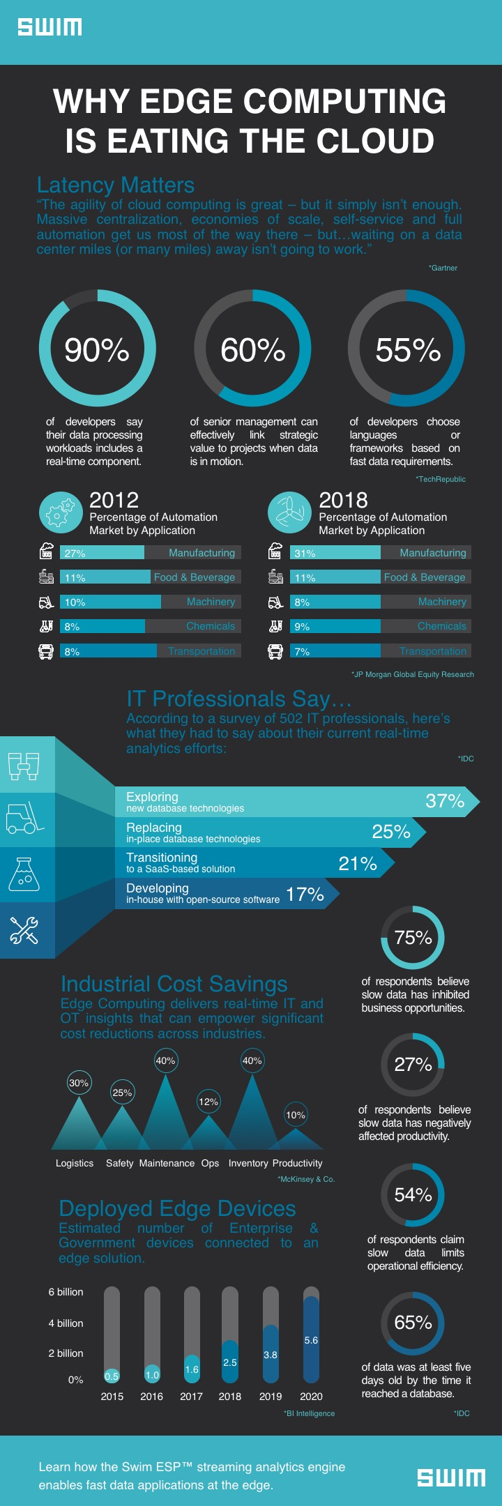 Why Edge Computing is Eating the Cloud (Edge Computing Infographic)   Swim Inc.