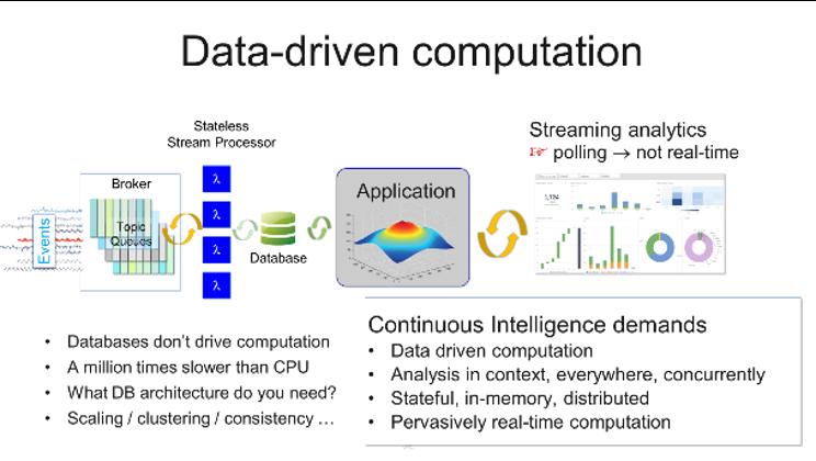 data driven computation